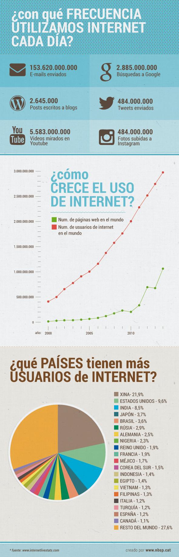 Evolució d'Internet