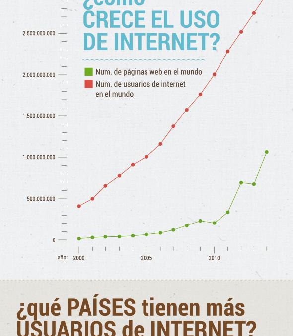 ¿Cómo evoluciona Internet?